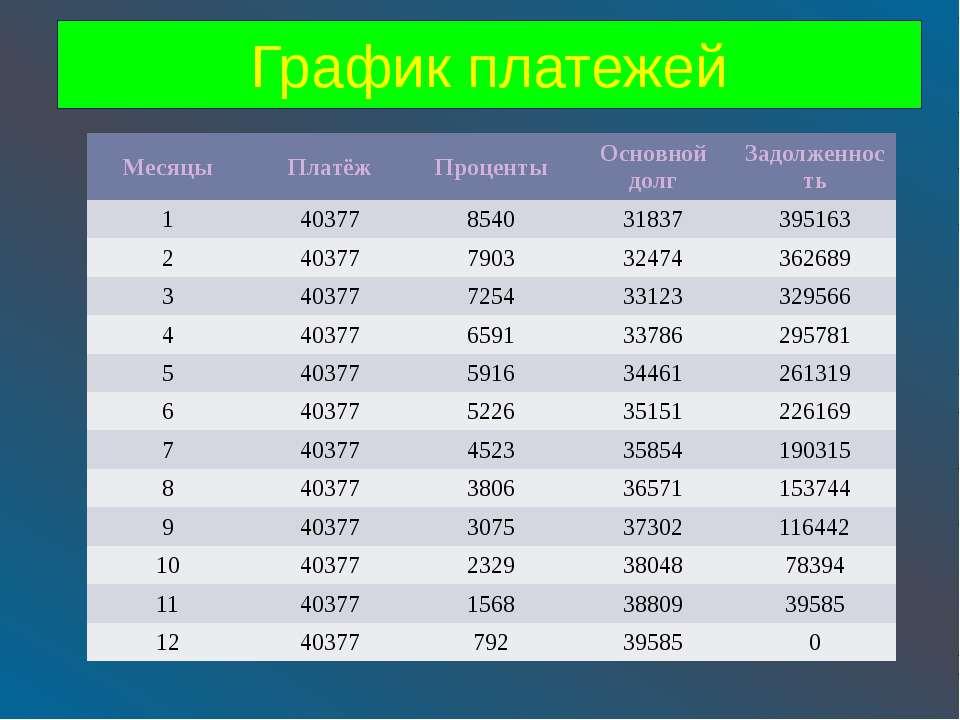 График платежей Месяцы Платёж Проценты Основнойдолг Задолженность 1 40377 854...