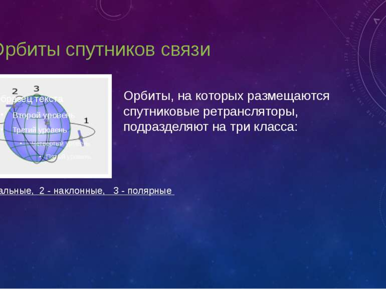 2. Орбиты спутников связи 1 - экваториальные, 2 - наклонные, 3 - полярные Орб...