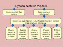 Судова система України Конституційний Суд України Суди загальної юрисдикції В...