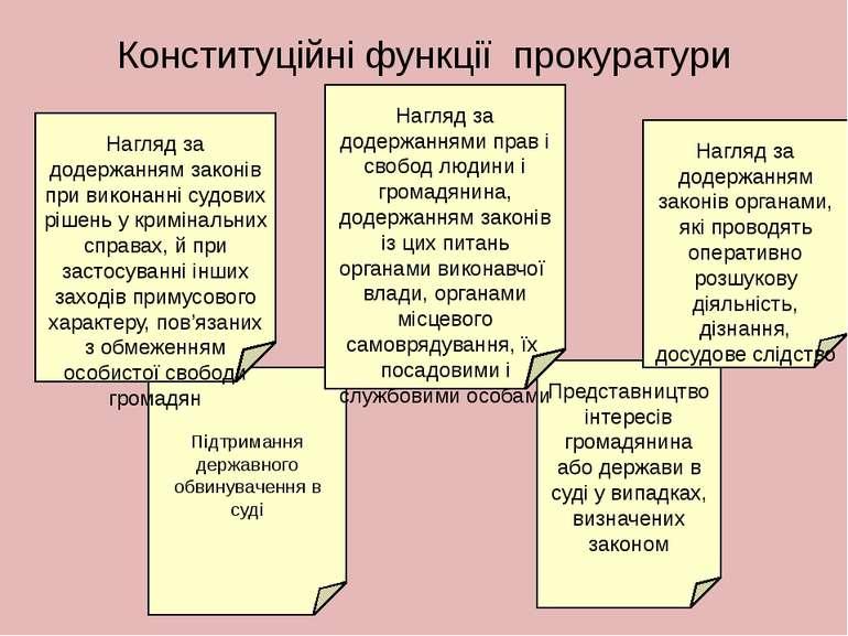 Конституційні функції прокуратури Підтримання державного обвинувачення в суді...