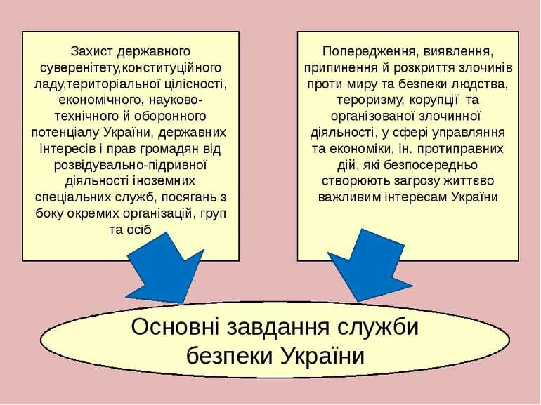 Основні завдання служби безпеки України Захист державного суверенітету,консти...
