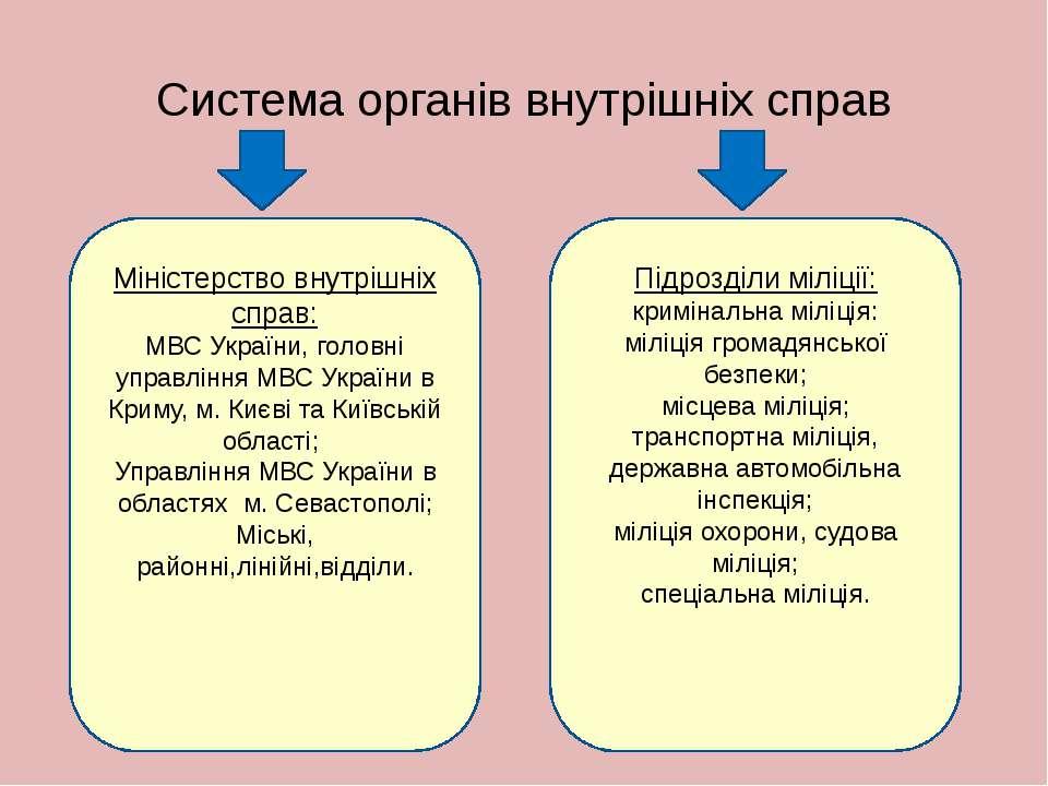 Система органів внутрішніх справ Міністерство внутрішніх справ: МВС України, ...