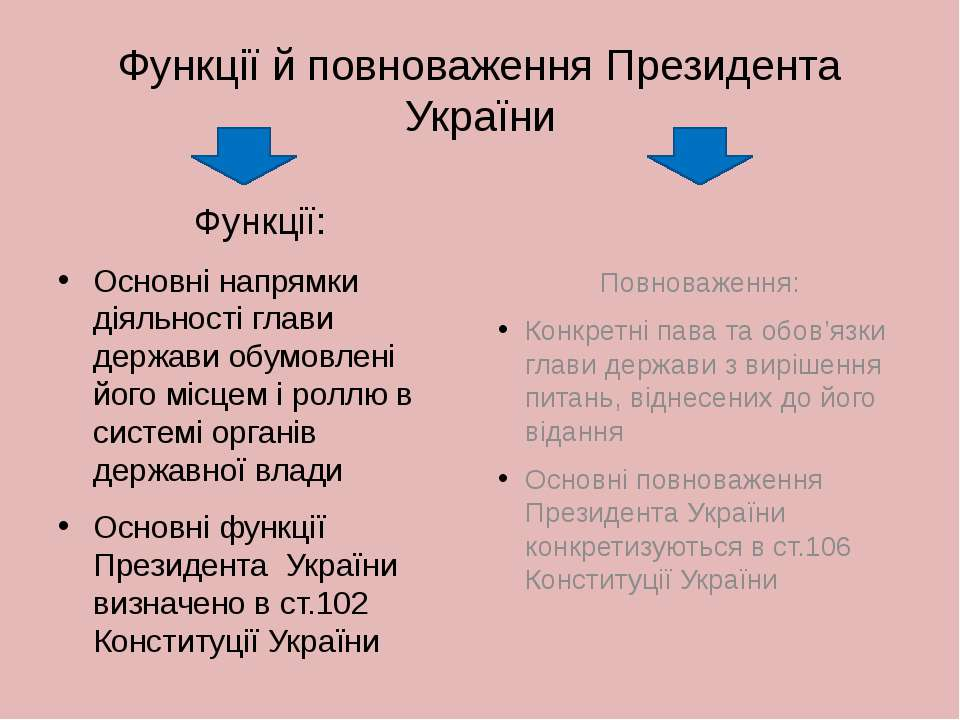 Функції й повноваження Президента України Функції: Основні напрямки діяльност...