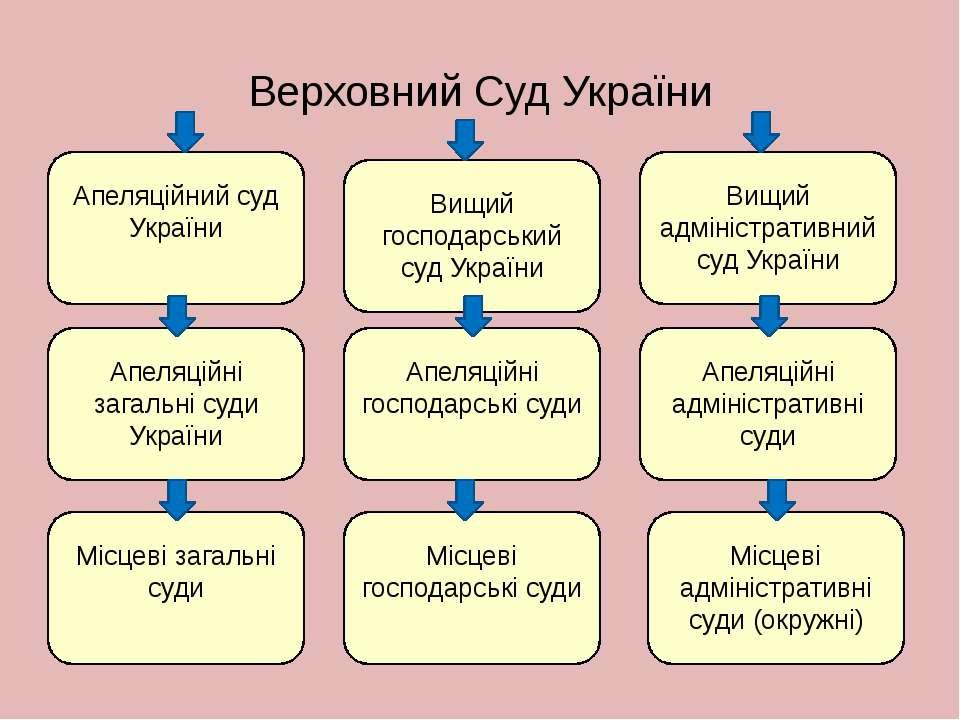 Верховний Суд України Апеляційний суд України Апеляційні господарські суди Ап...