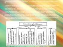 Валовий внутрішній продукт, обчислений за цією формулою, має таку структуру (...