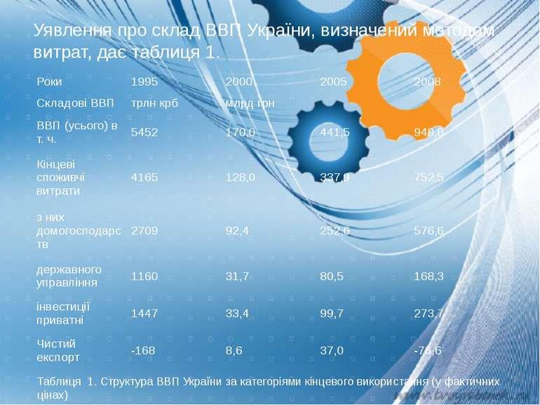 Уявлення про склад ВВП України, визначений методом витрат, дає таблиця 1. Таб...