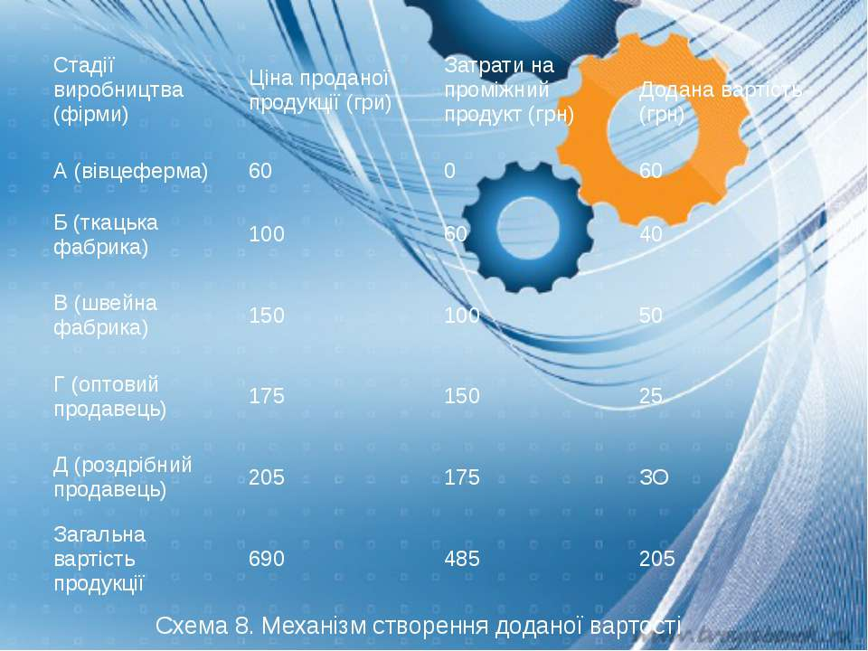 Схема 8. Механізм створення доданої вартості Стадії виробництва (фірми) Ціна ...