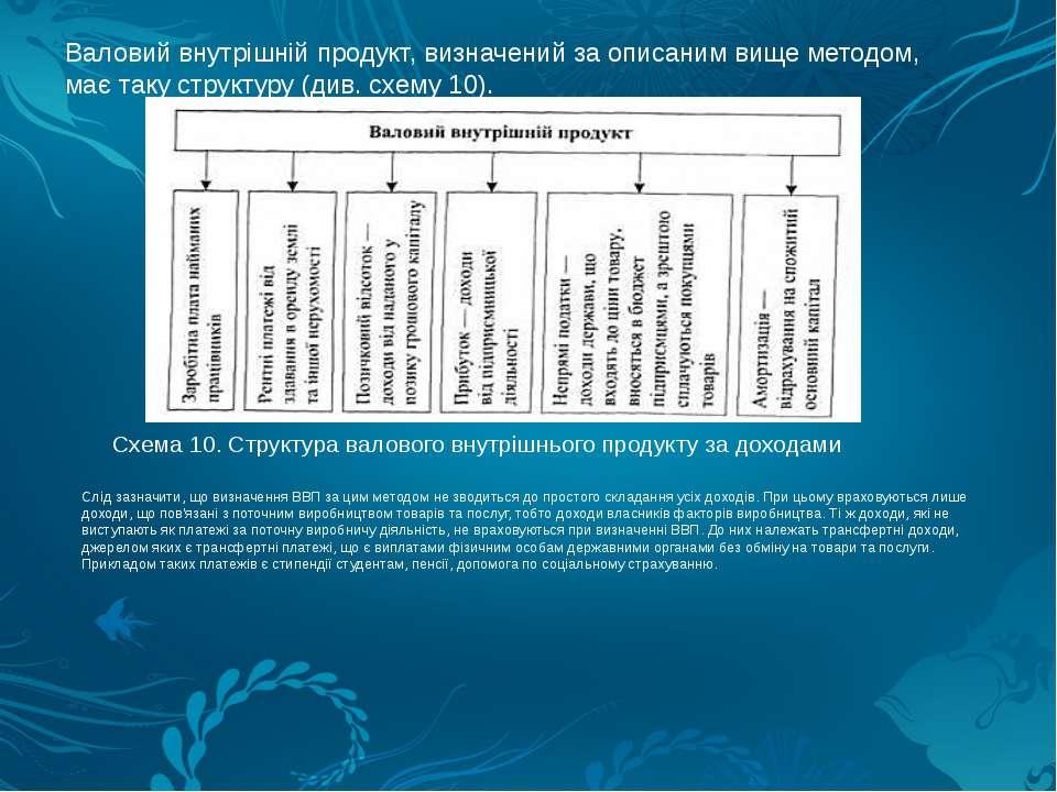 Валовий внутрішній продукт, визначений за описаним вище методом, має таку стр...