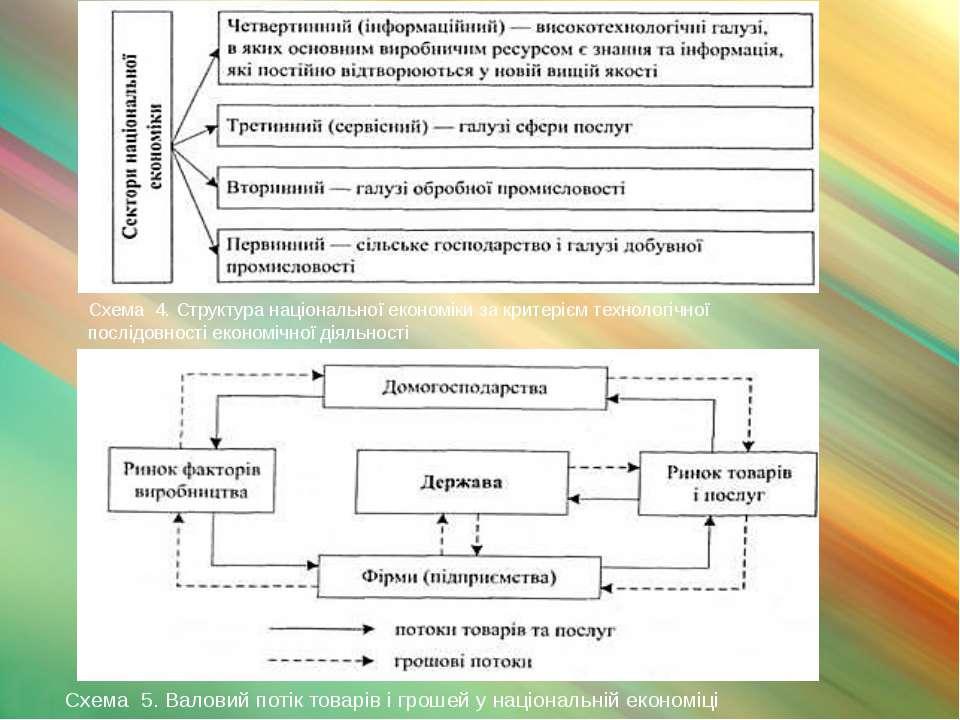 Схема 4.Структура національної економіки за критерієм технологічної послідов...