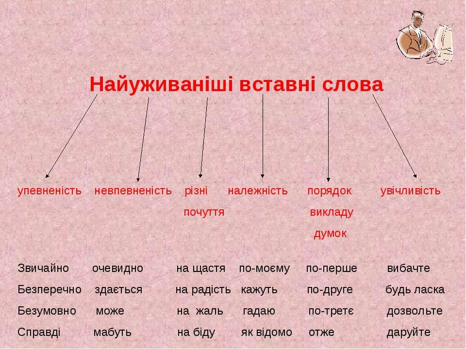 Найуживаніші вставні слова упевненість невпевненість різні належність порядок...