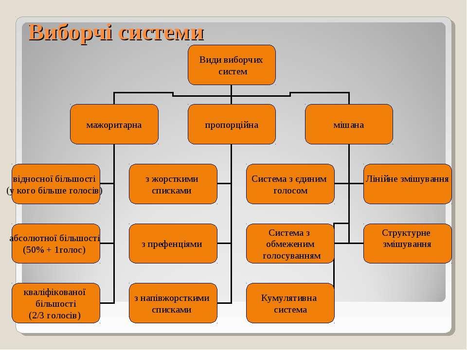 Виборчі системи