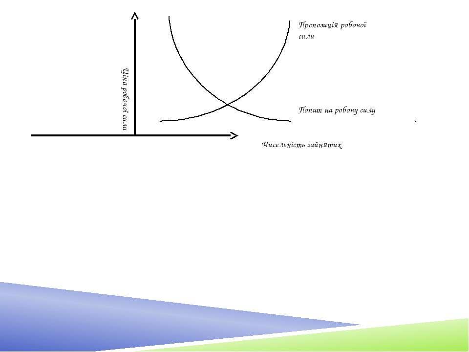 Залежність цих величин графічно зображена на малюнку. З малюнка видно, що у м...