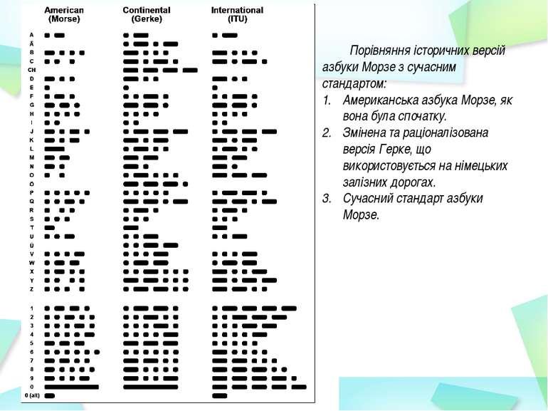 Порівняння історичних версій азбуки Морзе з сучасним стандартом: Американська...