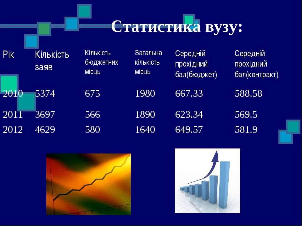 Статистика вузу: Рік Кількість заяв Кількість бюджетних місць Загальна кількі...
