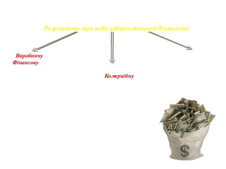 Розрізняють три види підприємницької діяльності: Виробничу Фінансову Комерцій...