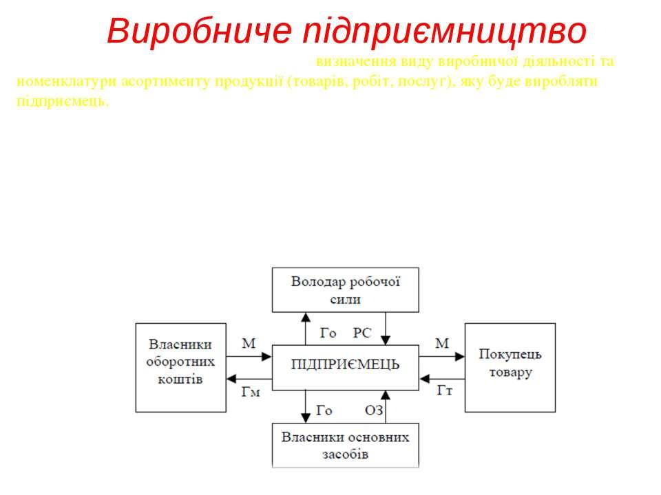 Виробниче підприємництво Виробниче підприємництвопередбачає: визначення виду...