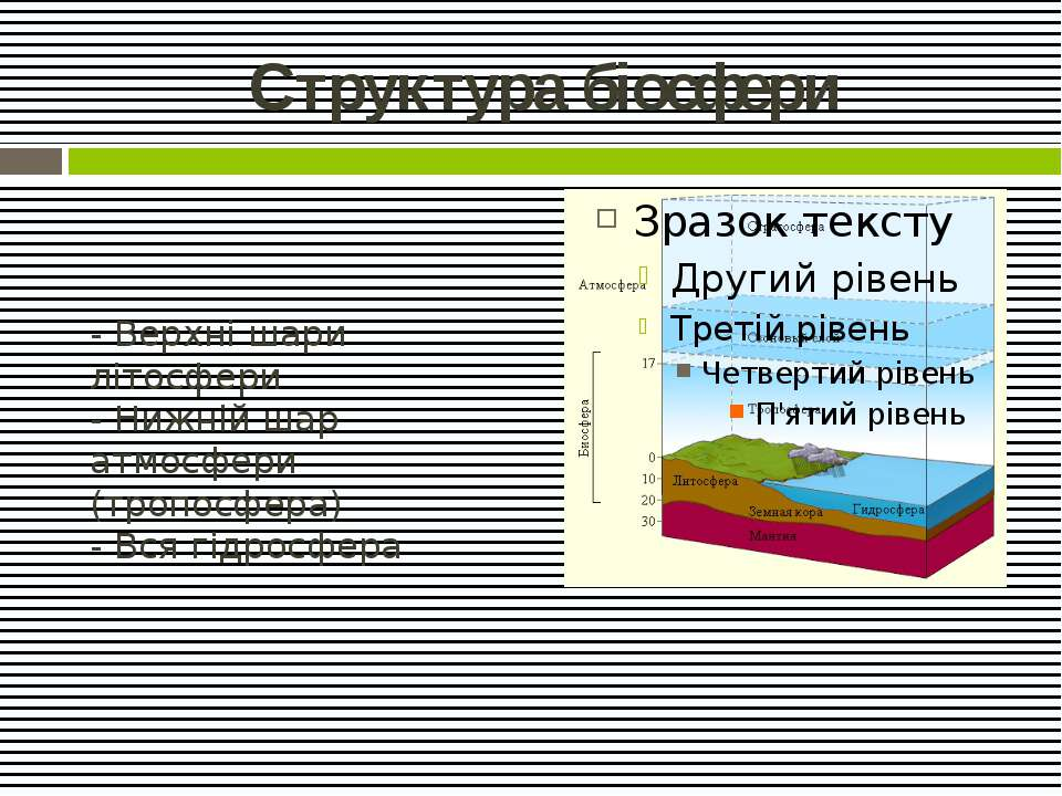 Структура біосфери - Верхні шари літосфери - Нижній шар атмосфери (тропосфера...