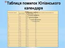 Таблиця помилок Юліанського календаря
