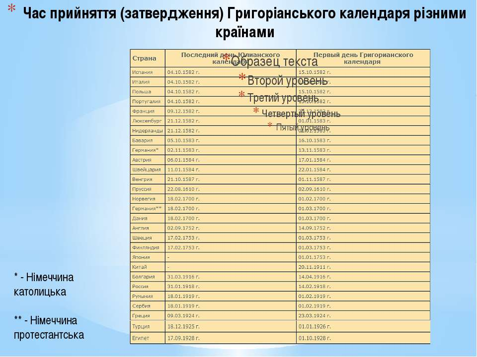 Час прийняття (затвердження) Григоріанського календаря різними країнами * - Н...