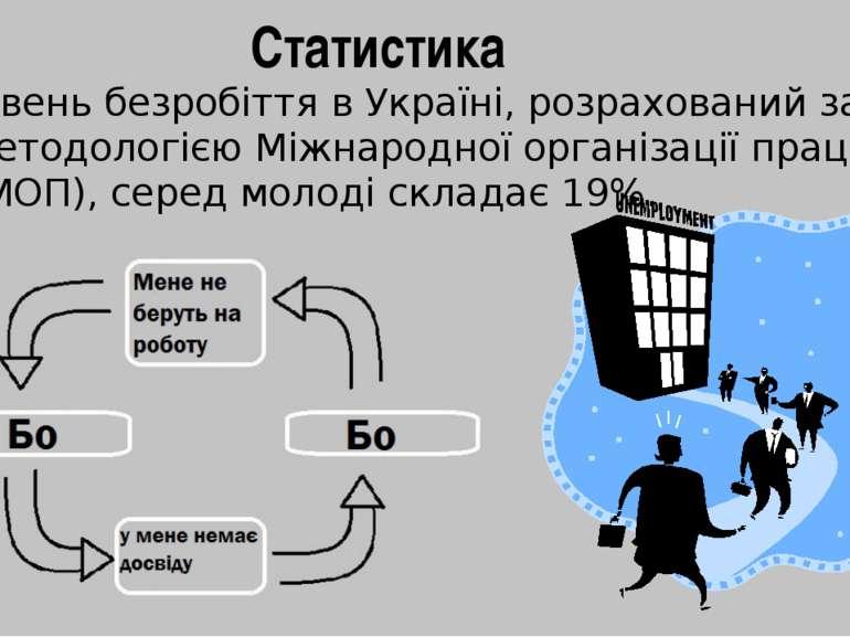 Рівень безробіття в Україні, розрахований за методологією Міжнародної організ...