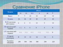 Сравнение iPhone Модель iPhone 2G 3G 3GS 4 4S 5 Видео 7 7 10 10 10 10 Музыка ...