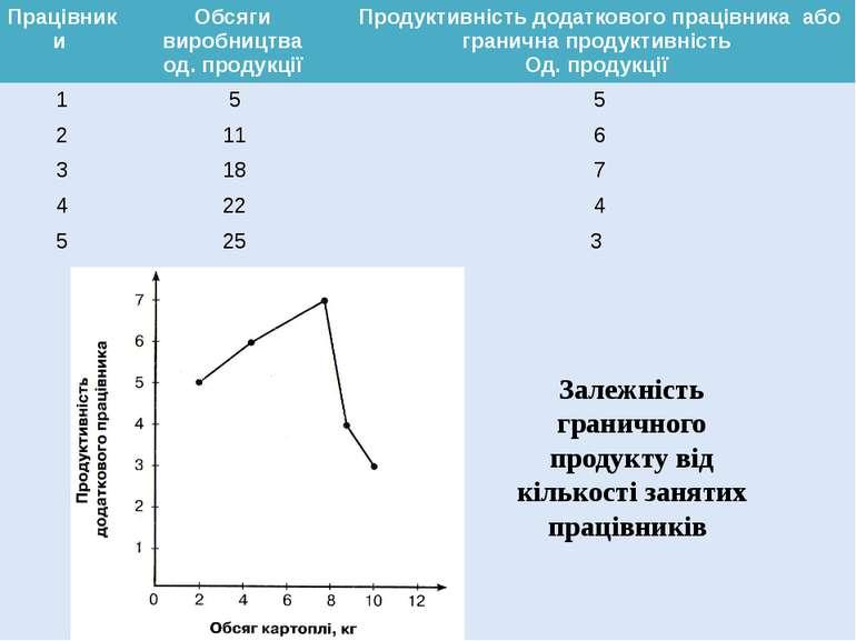 Залежність граничного продукту від кількості занятих працівників Працівники О...