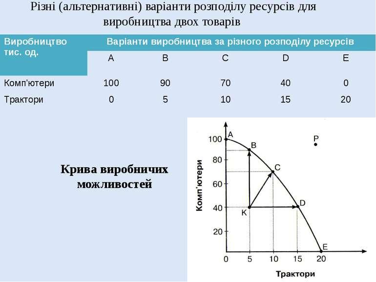 Різні (альтернативні) варіанти розподілу ресурсів для виробництва двох товарі...