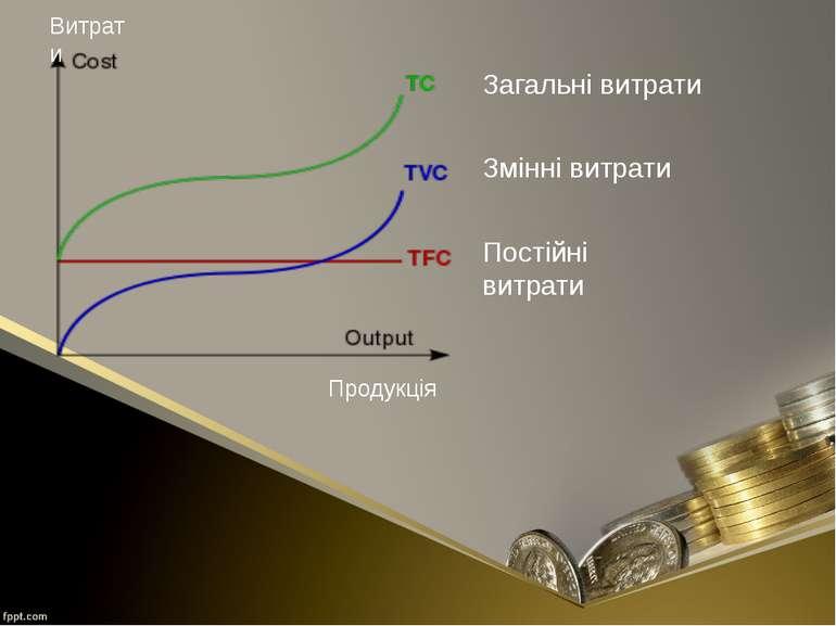 Продукція Витрати Постійні витрати Змінні витрати Загальні витрати