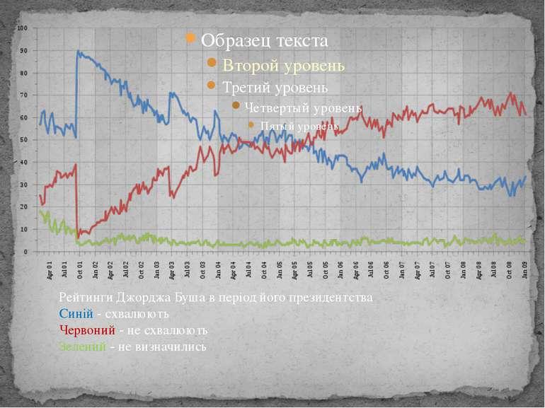 Рейтинги Джорджа Буша в період його президентства Синій - схвалюють Червоний ...