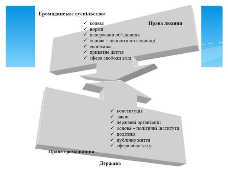 Презентацию на тему громадянське суспільство