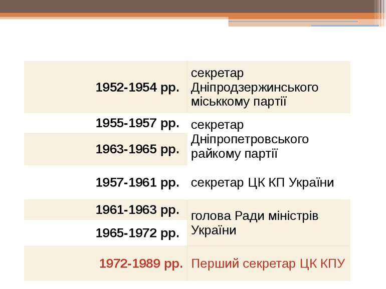 Політична кар'єра 1952-1954 рр. секретар Дніпродзержинського міськкому партії...