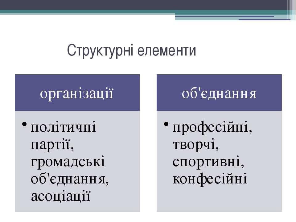 Структурні елементи
