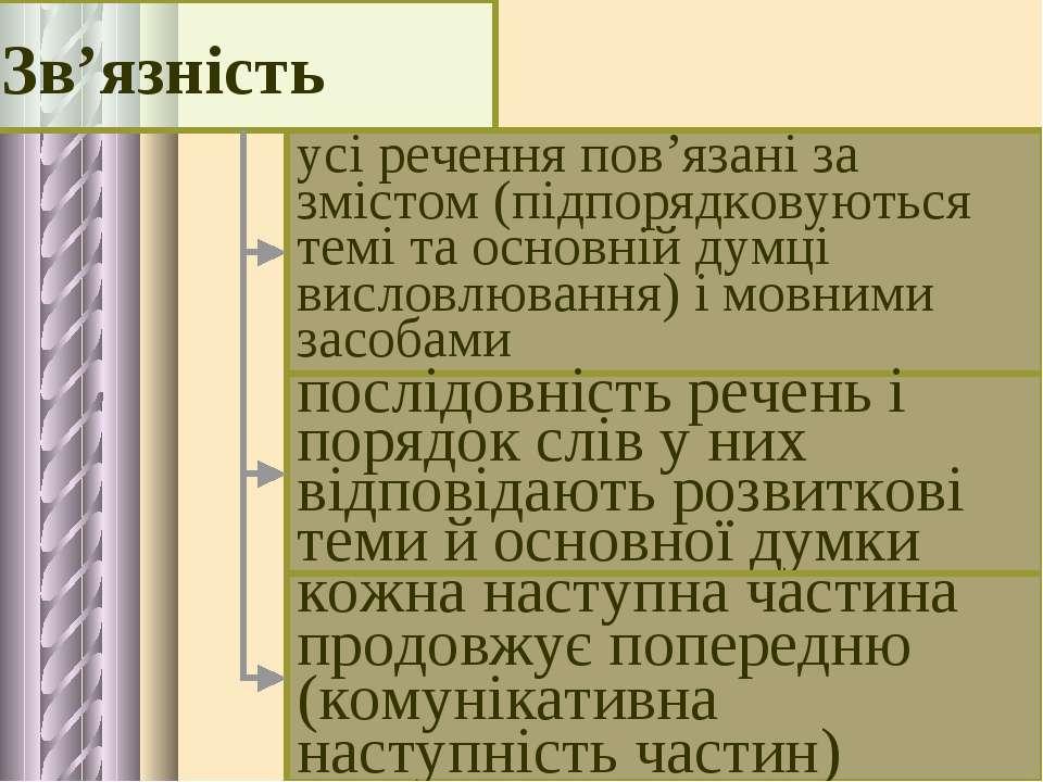 усі речення пов'язані за змістом (підпорядковуються темі та основній думці ви...
