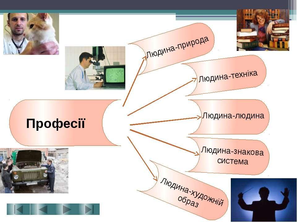 Професії Людина-природа Людина-техніка Людина-людина Людина-знакова система Л...