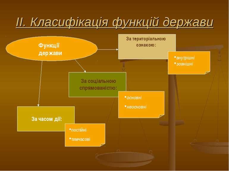 ІІ. Класифікація функцій держави внутрішні зовнішні основні неосновні постійн...