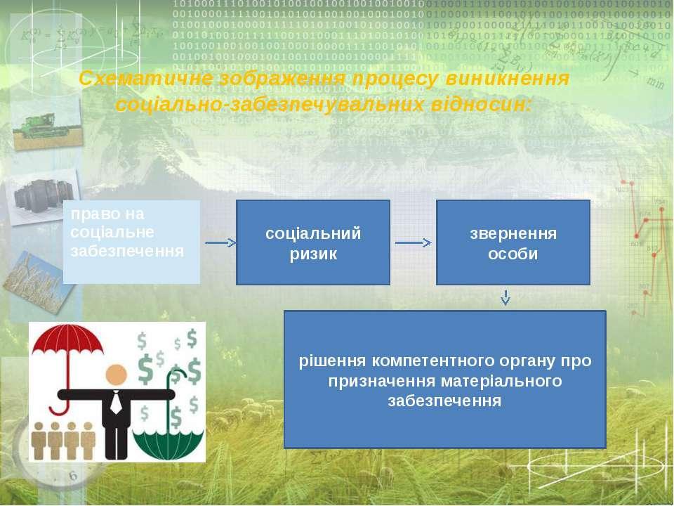 Схематичне зображення процесу виникнення соціально-забезпечувальних відносин:...