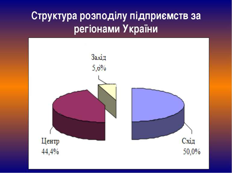 Структура розподілу підприємств за регіонами України