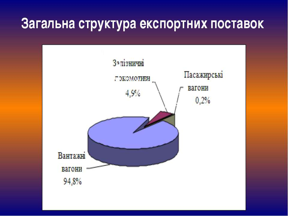 Загальна структура експортних поставок