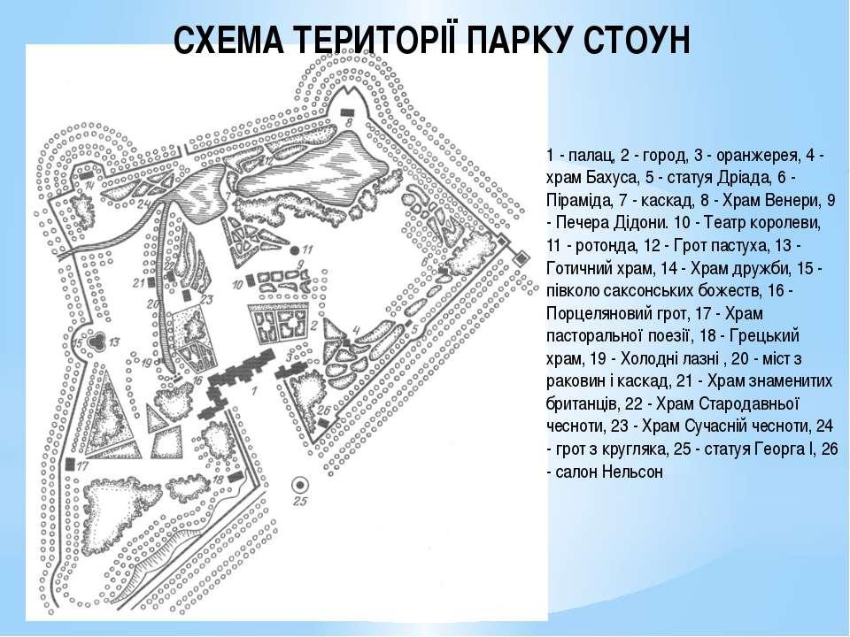 1 - палац, 2 - город, 3 - оранжерея, 4 - храм Бахуса, 5 - статуя Дріада, 6 - ...