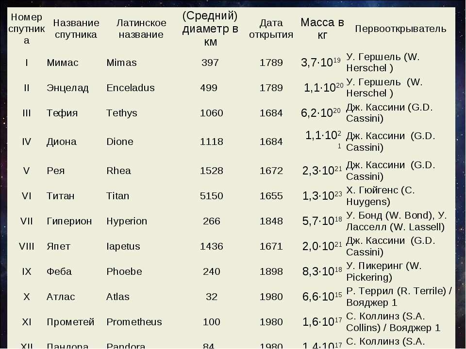 Номер спутника Название спутника Латинское название (Средний) диаметр в км Да...