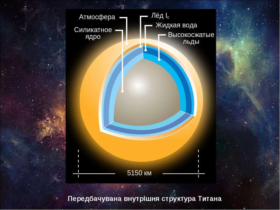 Передбачувана внутрішня структура Титана
