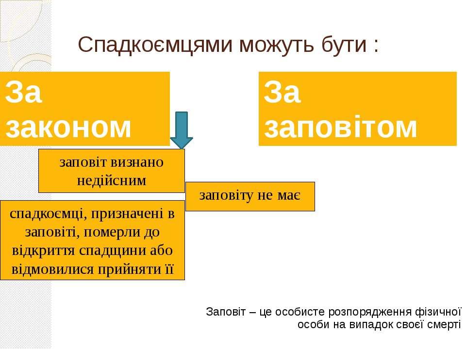 Спадкоємцями можуть бути : заповіт визнано недійсним заповіту не має спадкоєм...