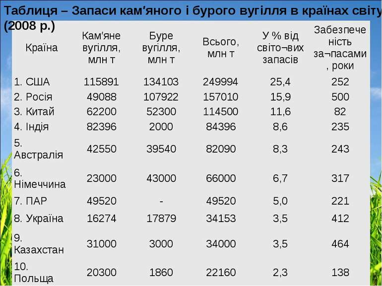 Таблиця – Запаси кам′яного і бурого вугілля в країнах світу (2008 р.) Країна ...