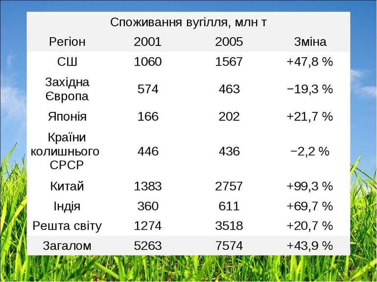 Споживання вугілля, млн т Регіон 2001 2005 Зміна СШ 1060 1567 +47,8% Західна...