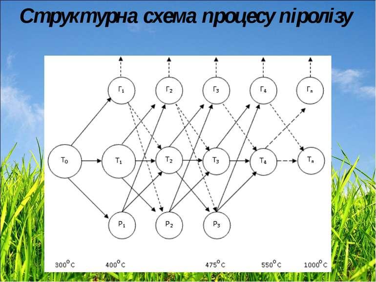 Структурна схема процесу піролізу