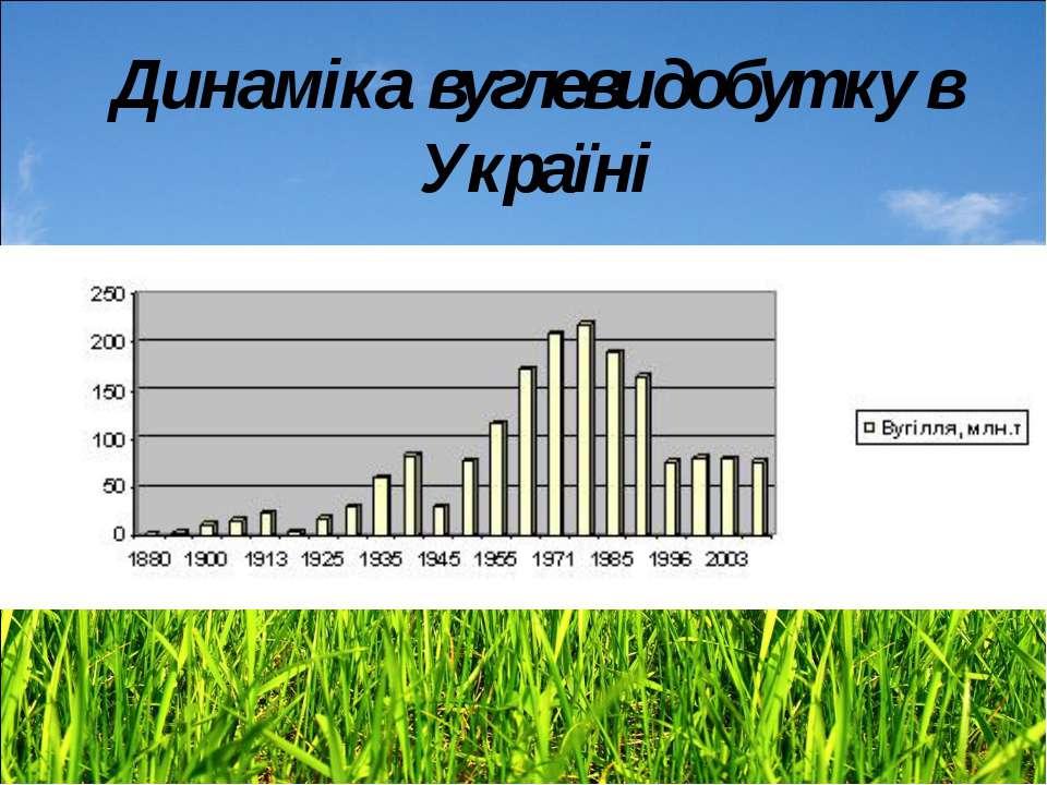 Динаміка вуглевидобутку в Україні