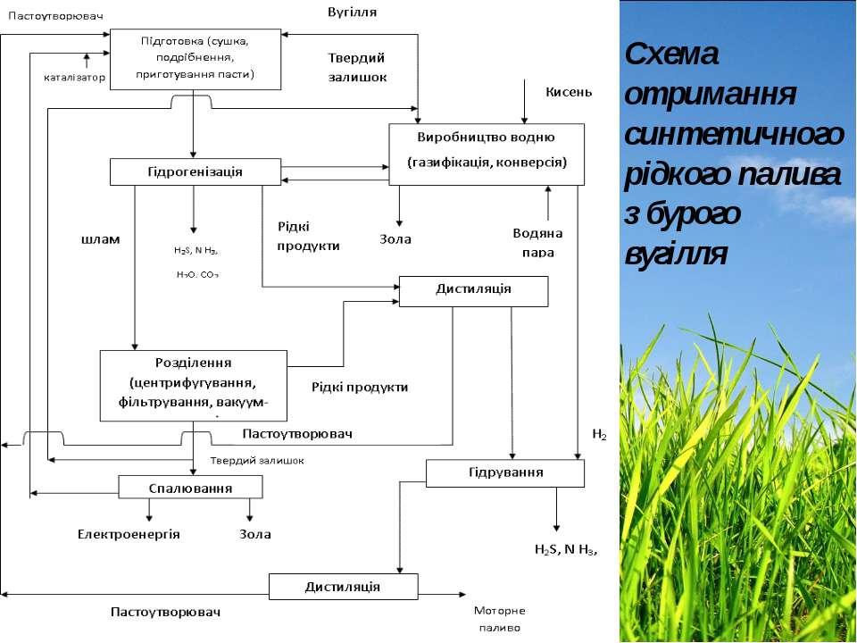 Схема отримання синтетичного рідкого палива з бурого вугілля