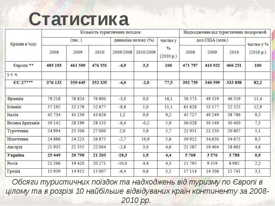 Статистика Обсяги туристичних поїздок та надходжень від туризму по Європі в ц...