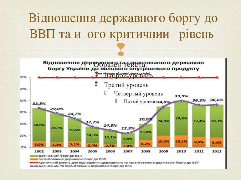 Відношення державного боргу до ВВП та и ого критичнии рівень