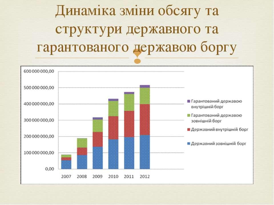 Динаміка зміни обсягу та структури державного та гарантованого державою боргу